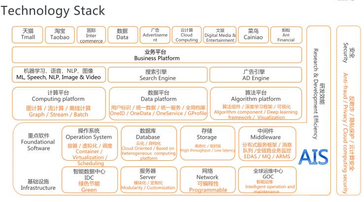 阿里巴巴内部:2020年全技术栈PPT分享(架构篇+算法篇+大数据)