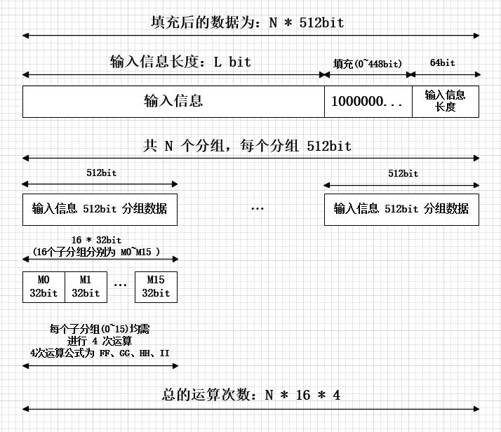 MD5分组计算