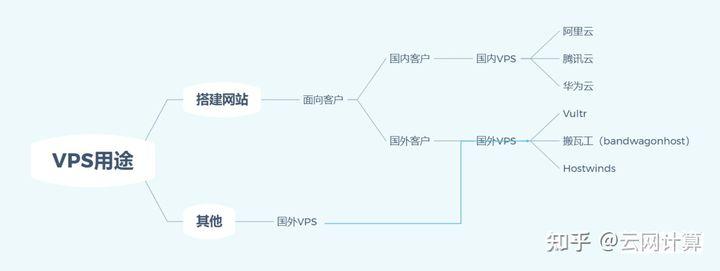 国外服务器购买vps 国内 比较 - CSDN