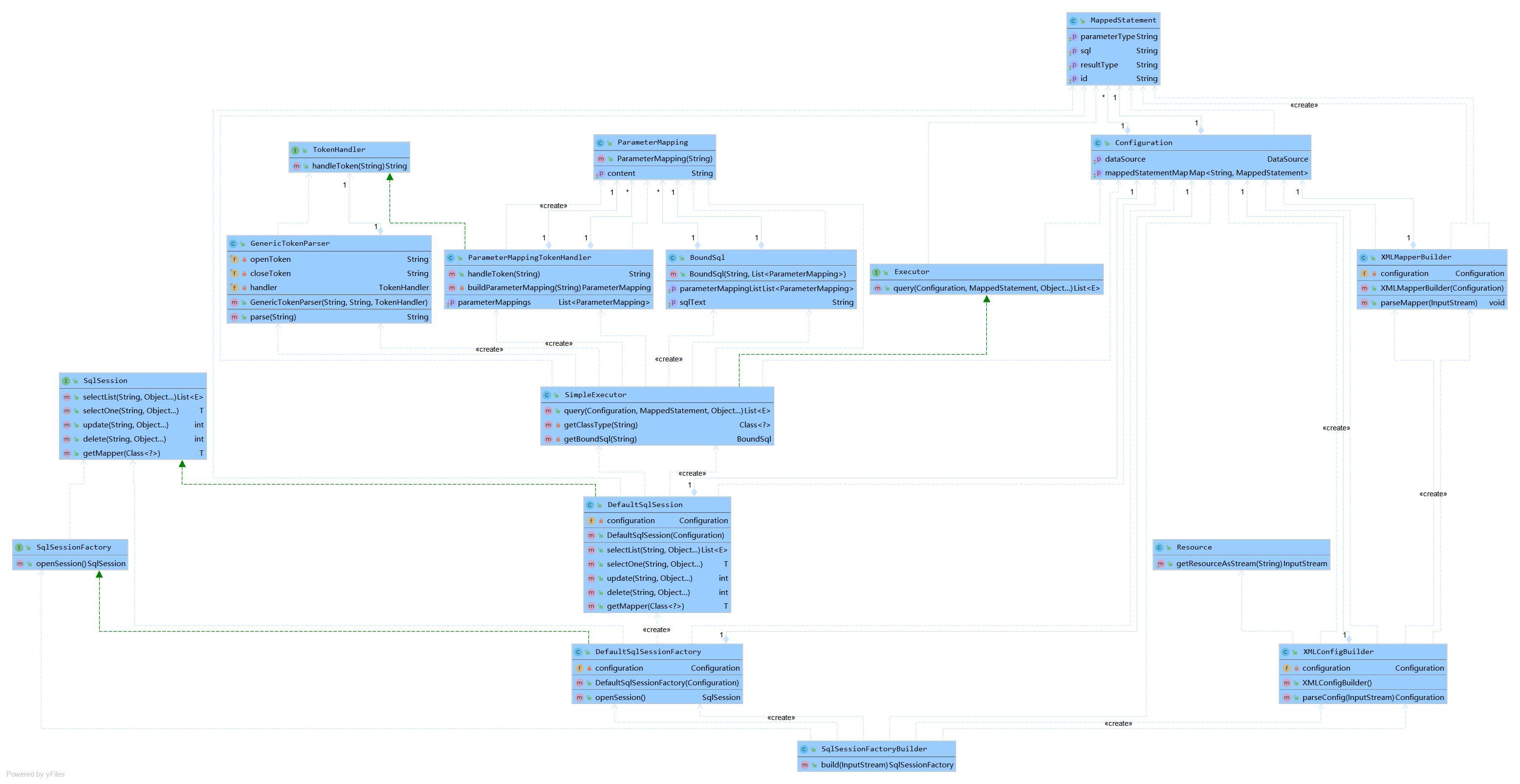 持久层框架UML详细版