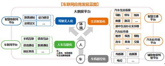 车联网产业发展蓝图