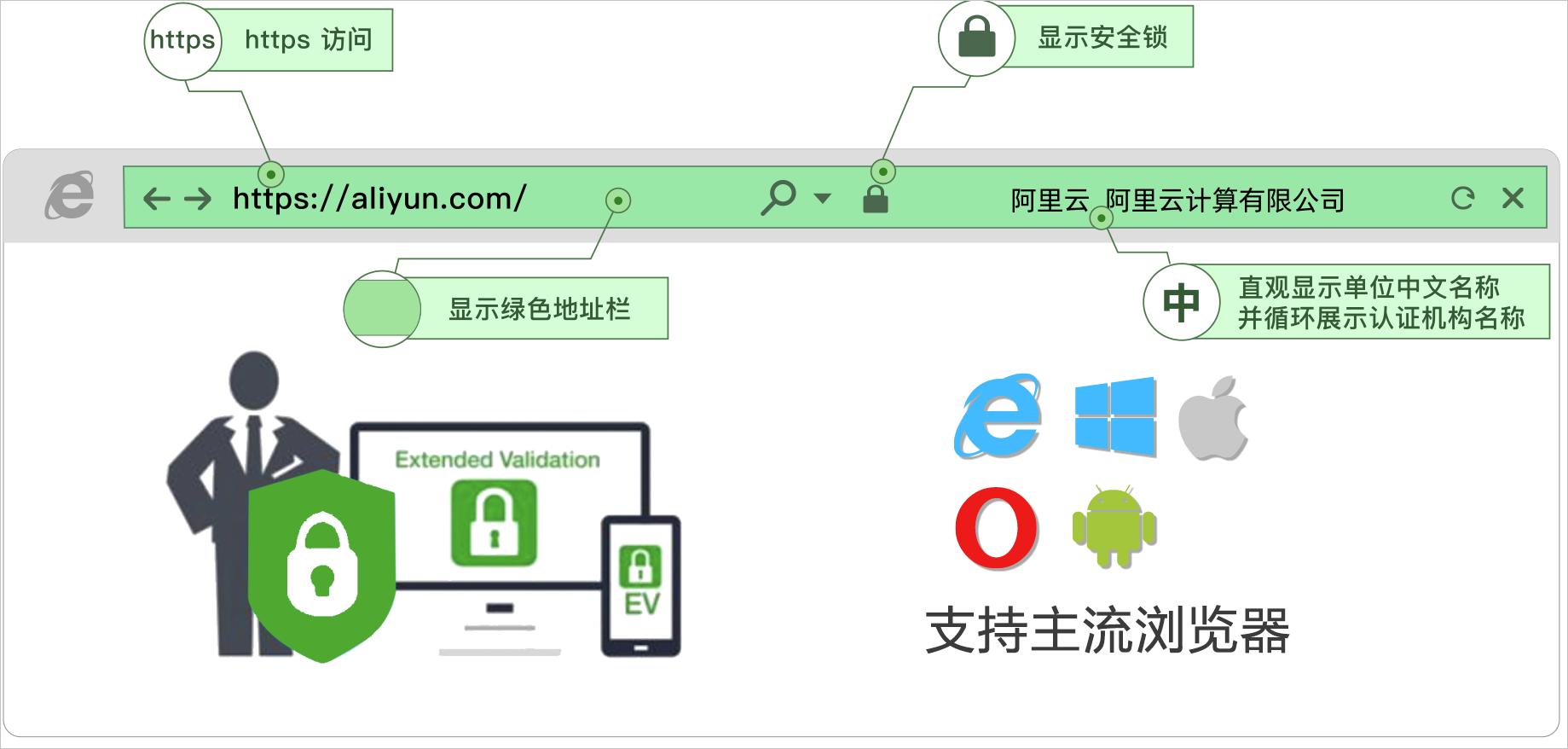 EV证书安装效果图