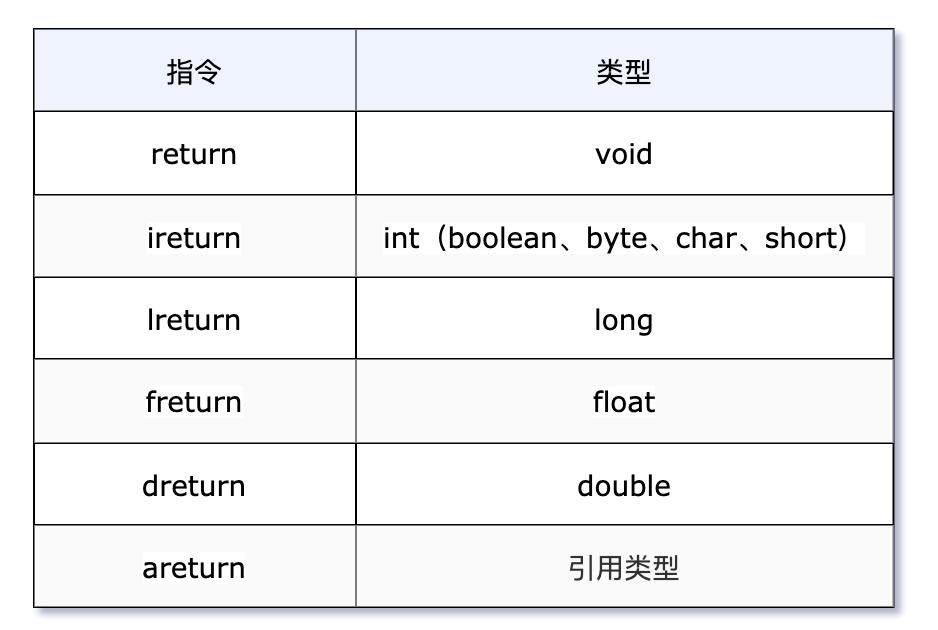 我要悄悄学习 Java 字节码指令,在成为技术大佬的路上一去不复返插图(12)