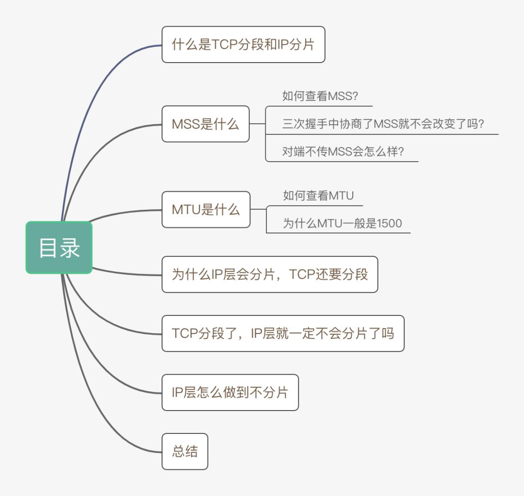 动图图解!既然IP层会分片,为什么TCP层也还要分段?