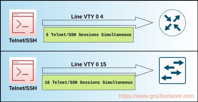 cisco-line-vty-0-4-配置和说明