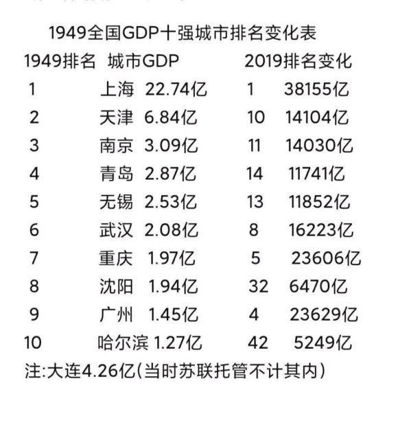 1994年的上海GDP_揭秘 论GDP上海还要多久赶超台湾 听听专家怎么说