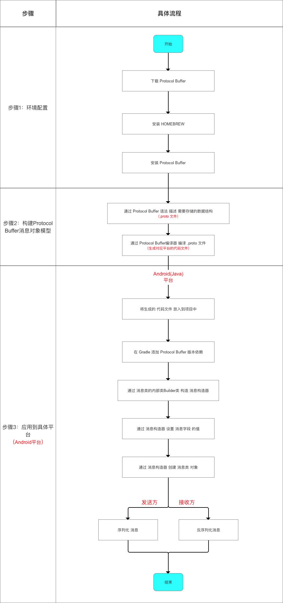Protocol Buffer使用流程