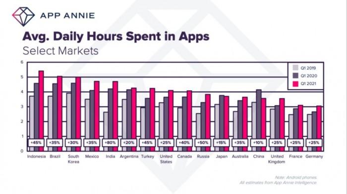 App Annie:全球消费者平均花费在手机上时间突破4小时