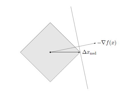 负梯度方向与向量1-范数下的标准最速下降方向