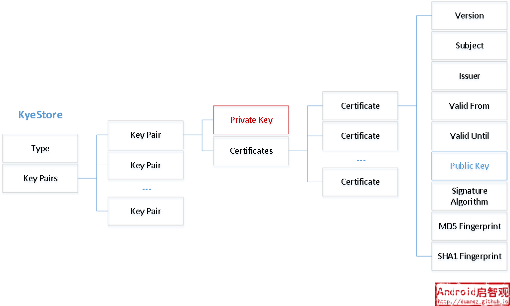 keystore的存储结构