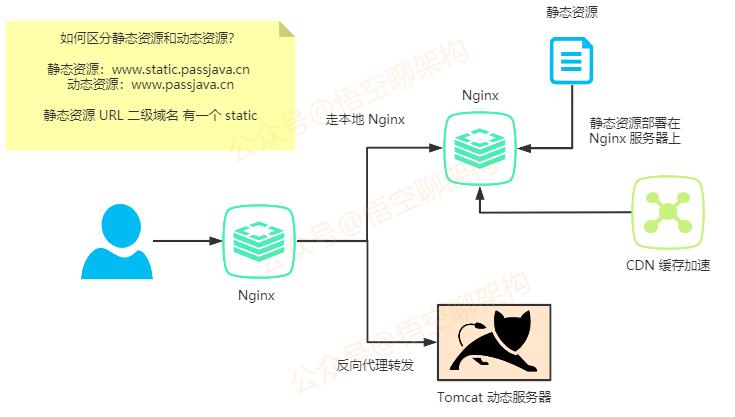 Nginx 流程图