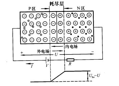 PN结加正向电压时导通