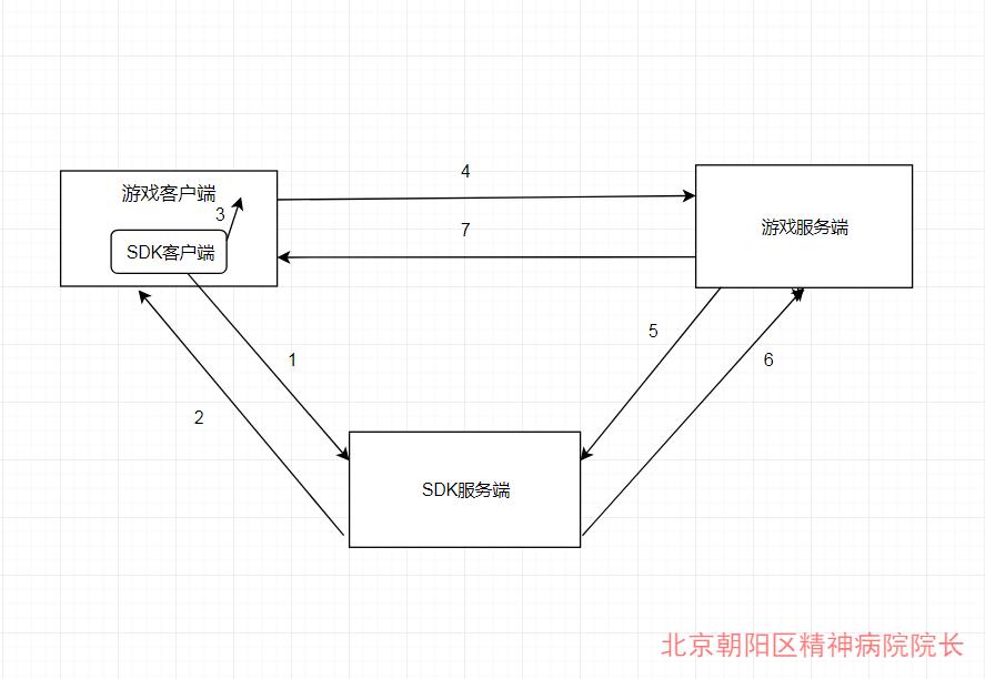 接入sdk逻辑图.png