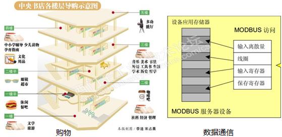 modbus通讯协议详解 通俗易懂