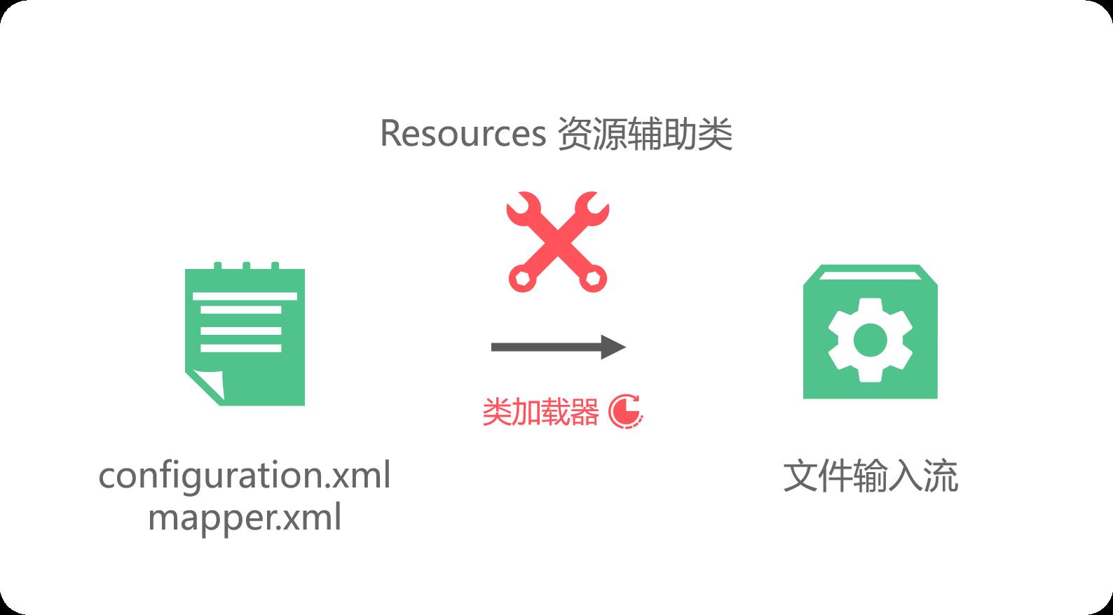 Resources加载配置文件过程