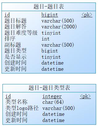 题目微服务的数据库