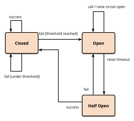 open-state