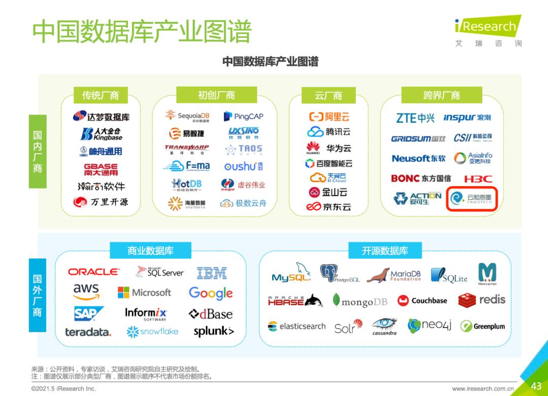 2021年8月国产数据库排行榜:TiDB稳榜首,达梦返前三,Kingbase进十强,各厂商加速布局云生态...