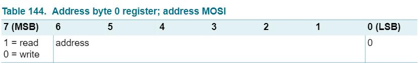 地址字节的格式