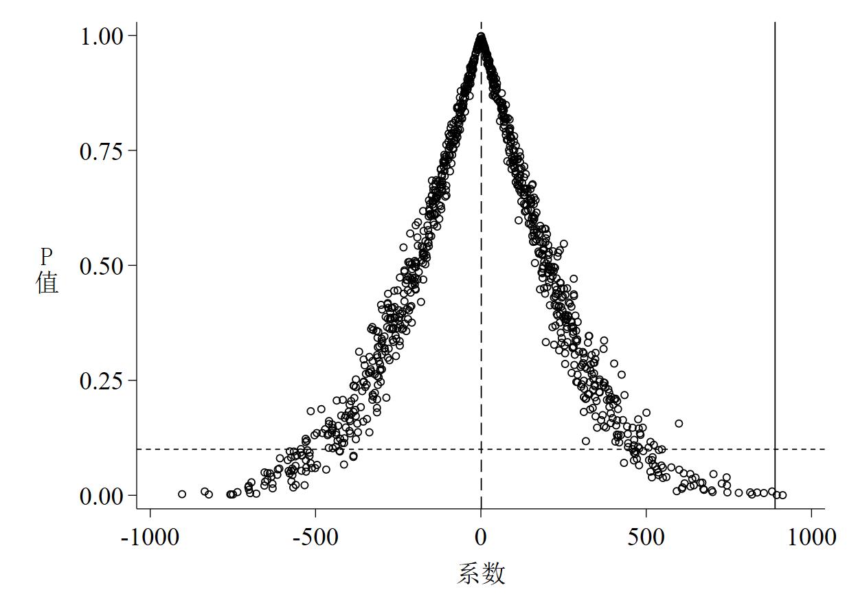 图 2 P值 - 系数散点图(截面数据)