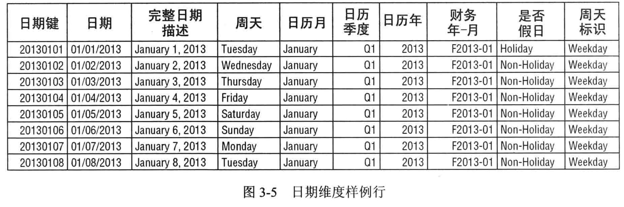 日期维度表