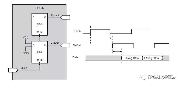 图1‑8源 同步输出简化电路时序图