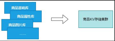 聚合据异构