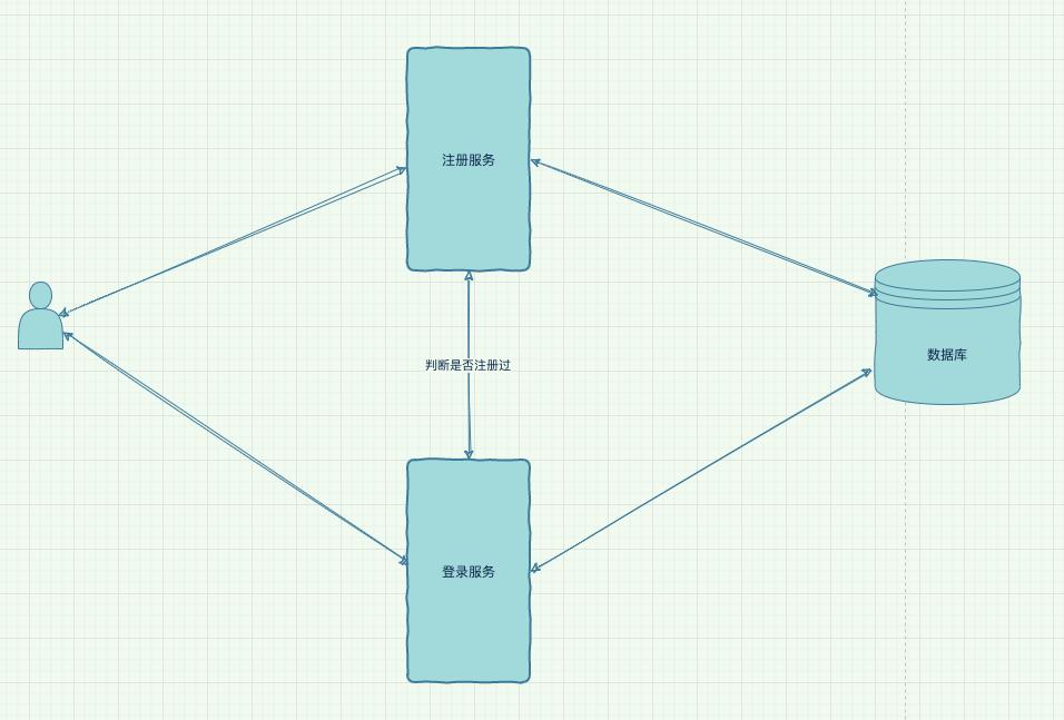 每一个程序员,都渴望成为一名分布式系统架构师