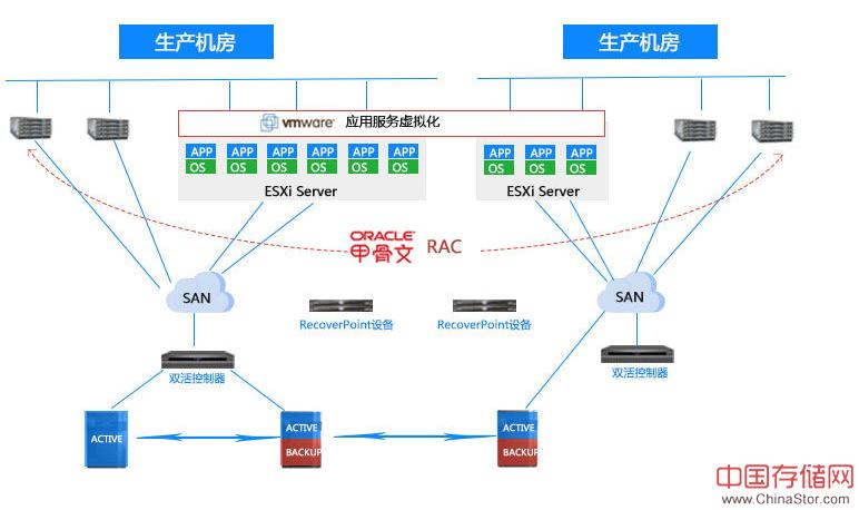 双活数据中心架构分析及优缺点