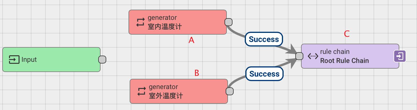 温度计模拟器规则链.png