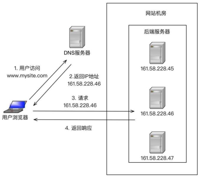 DNS简单示意图