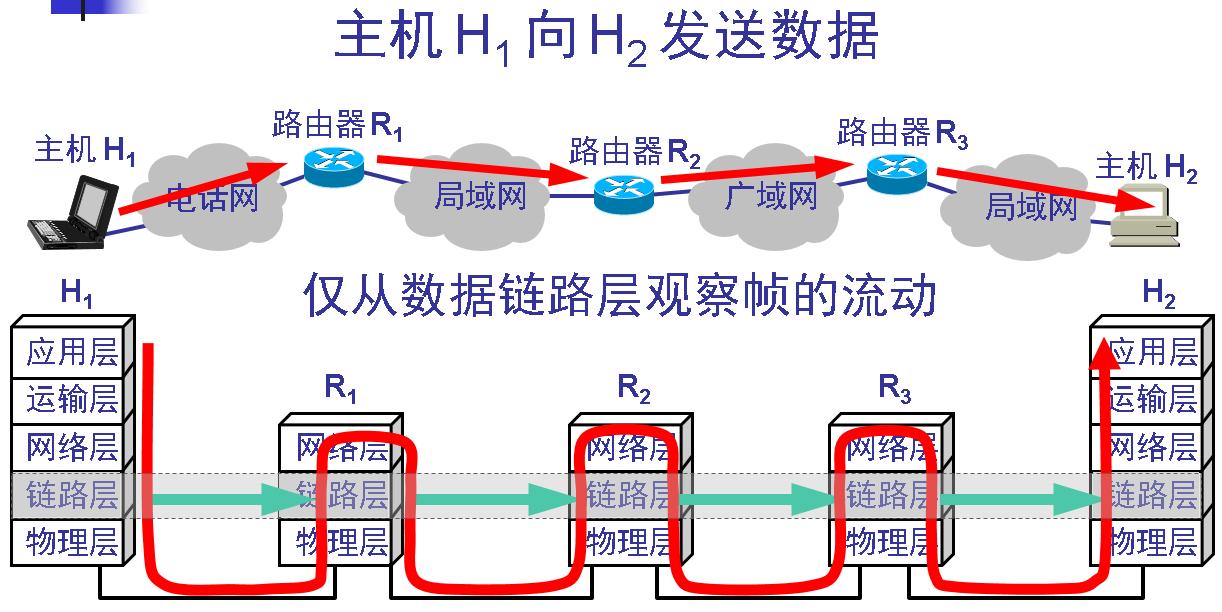 数据链路层的简单模型( 续)