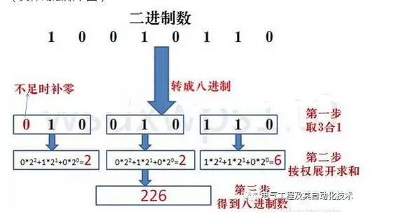 一篇文章带你看懂二进制、八进制、十进制、十六进制数据转换