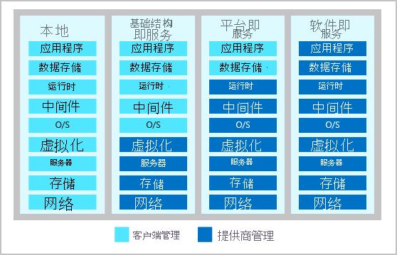 显示云提供商和云租户的共担责任的图表。
