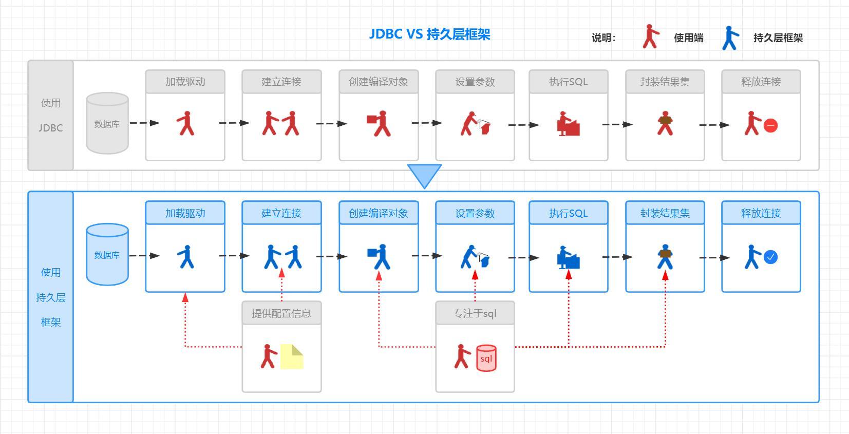 JDBC VS 持久层框架