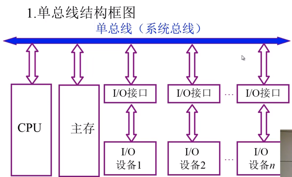 单总线结构框图