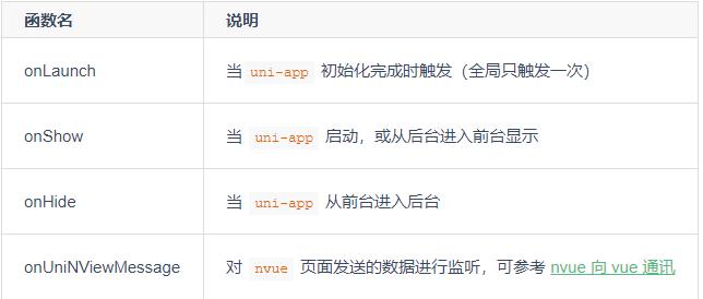 uni-app应用生命周期