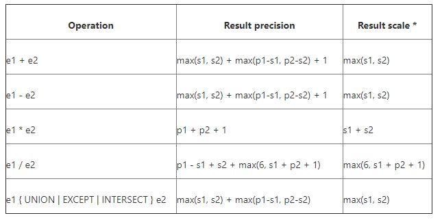 Hive 2.3 decimal精度损失问题_第3张图片