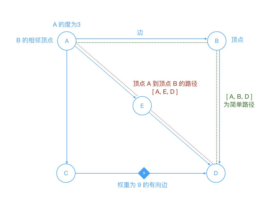 graph_concept_intro