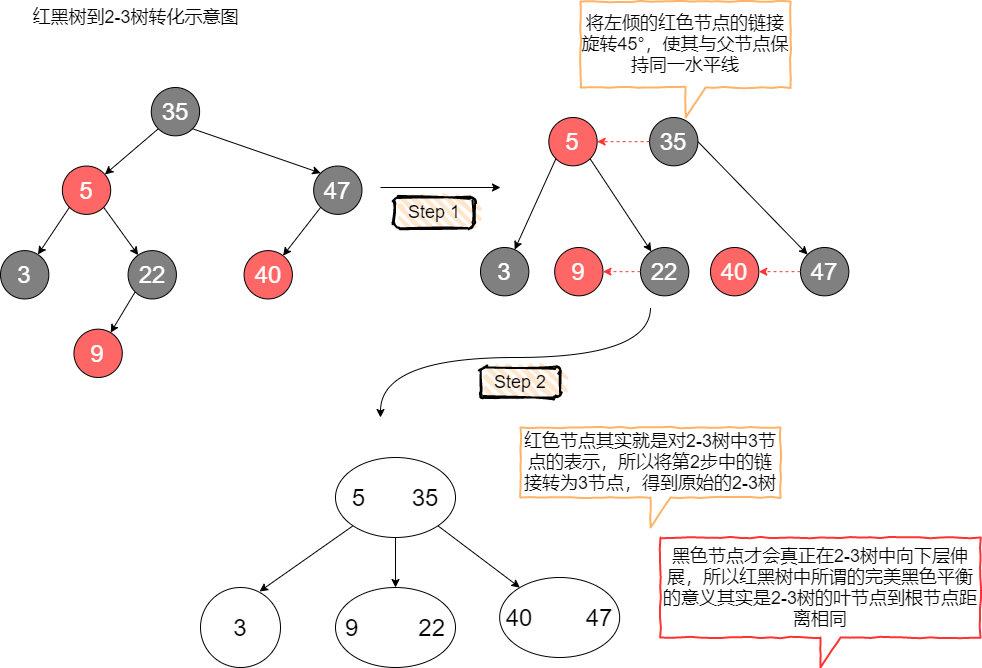 B树到红黑树的转化