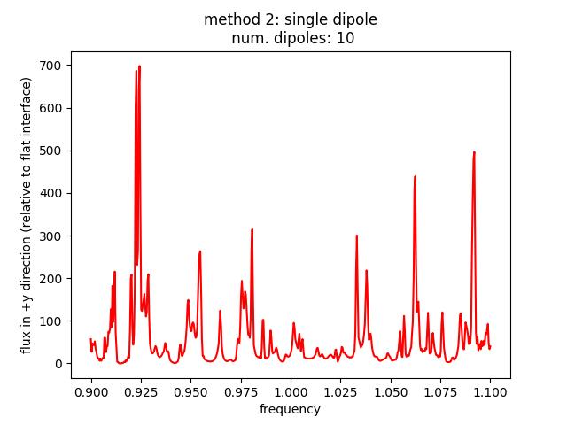 method2_res50_nfreq501_ndipole10