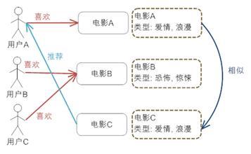 图 3. 基于内容推荐机制的基本原理