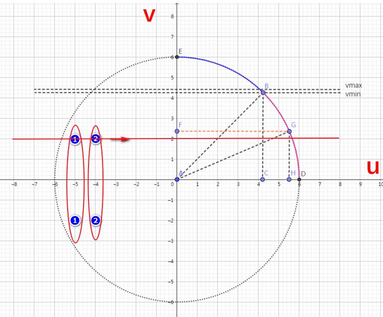给定一个v坐标,求出最大u坐标