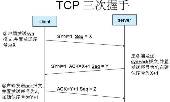 黑客基础知识——SYN泛洪攻击原理及防御