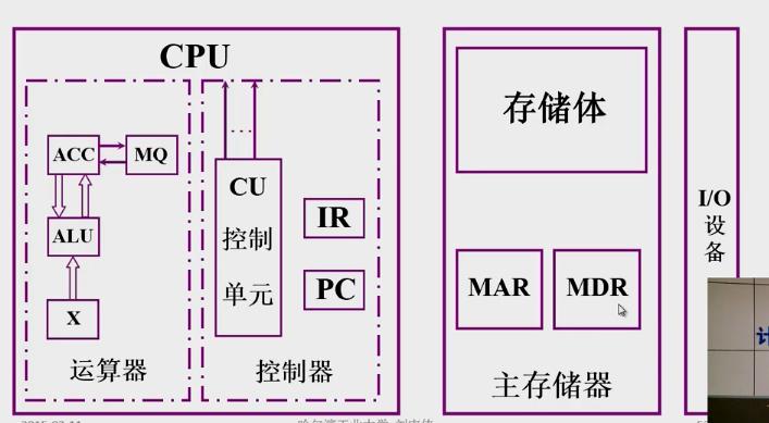 硬件系统的结构图