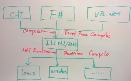 [.NET<wbr>Framework]<wbr>编译原理