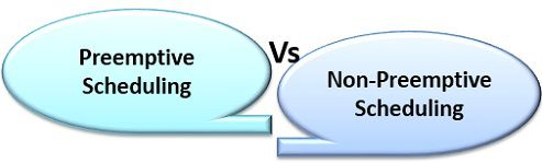 Difference between Preemptive and Non-Preemptive Scheduling in OS