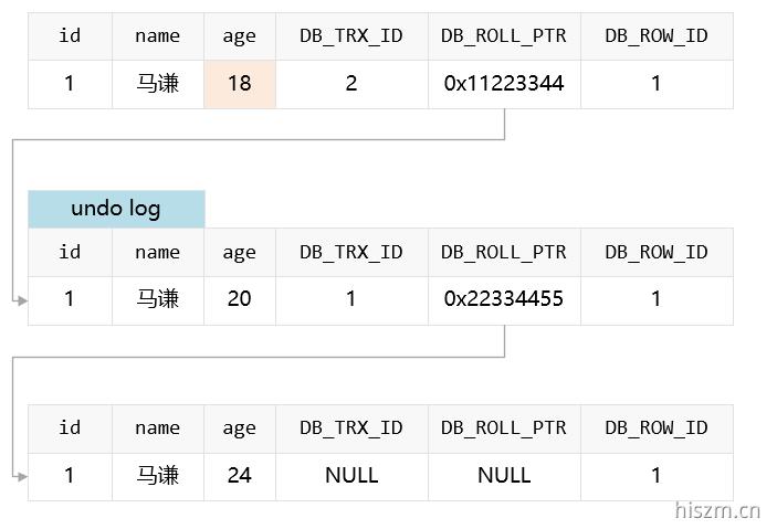 数据库中的多版本并发控制(MVCC) - 起风了