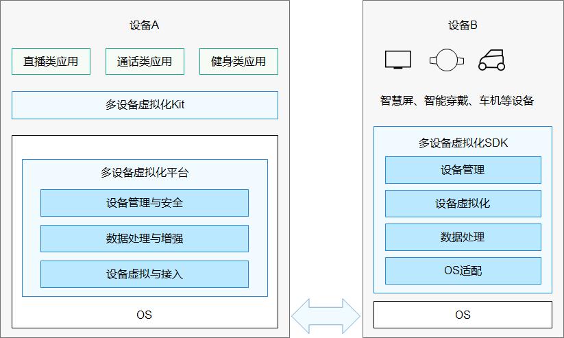 5e687b6a16879dc1c81ac7239aba7bc9 - HarmonyOS(一) 鸿蒙开发学习科普,官方文档学习路线解析
