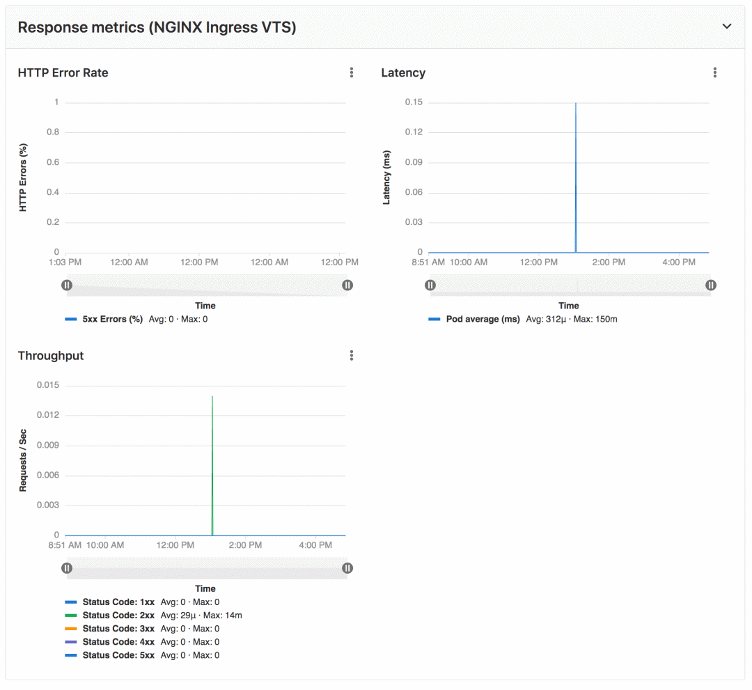 用 GitLab 做 CI/CD 是什么感觉,太强了插图(8)